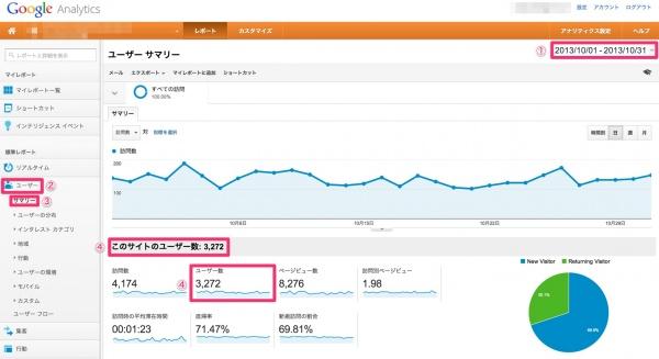 サロンのホームページ集客の方法:サロンのホームページ集客に必要な3つの対策